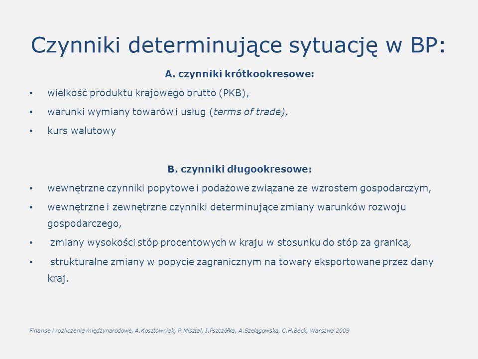 Czynniki determinujące sytuację w BP: