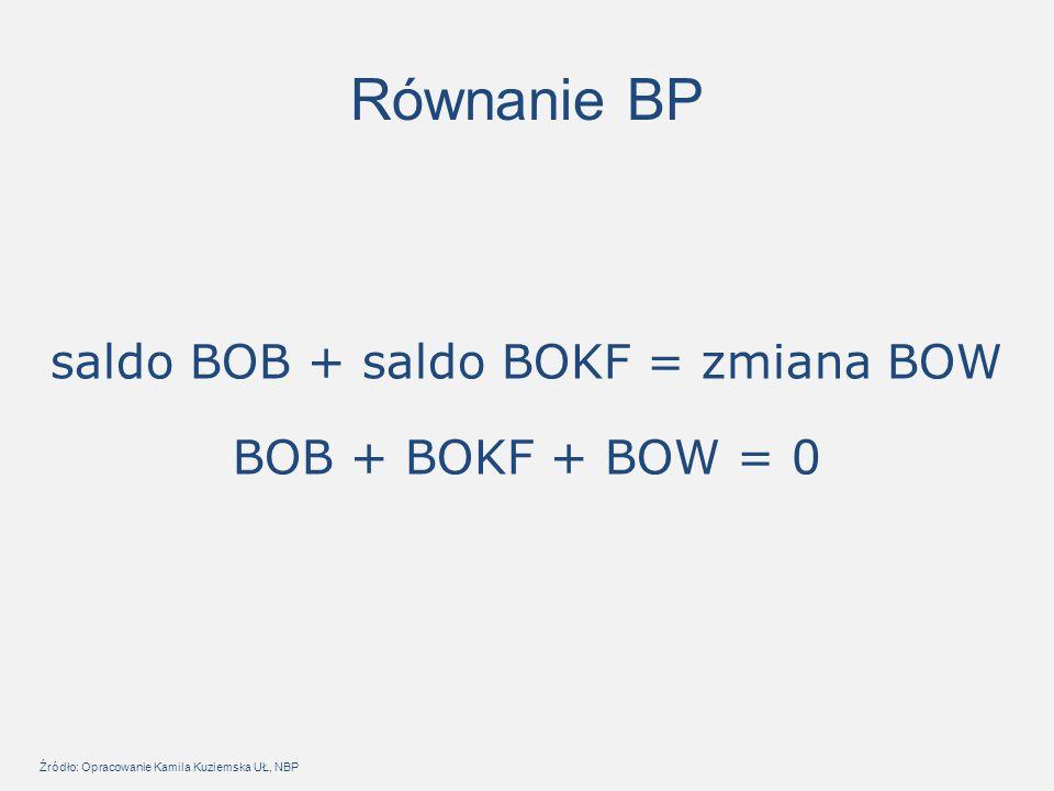 saldo BOB + saldo BOKF = zmiana BOW