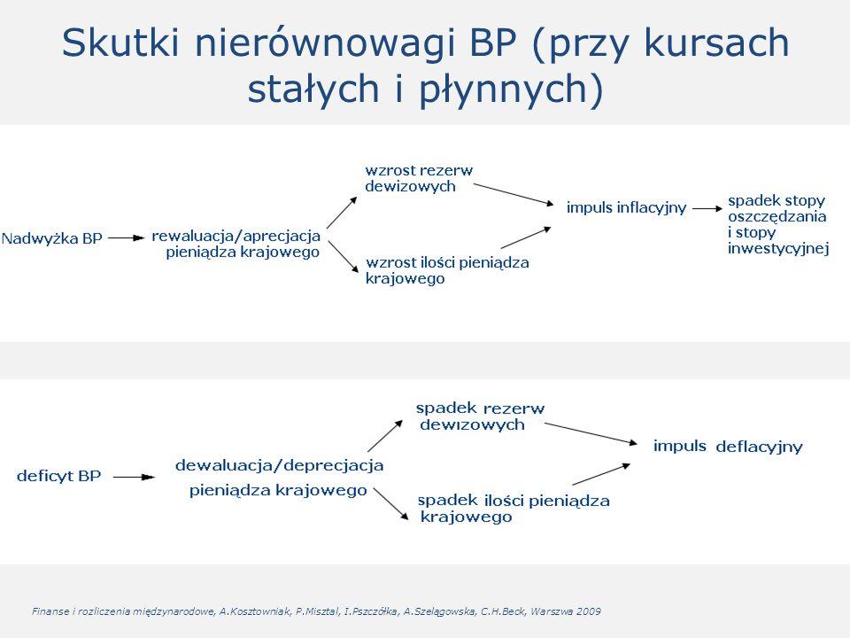 Skutki nierównowagi BP (przy kursach stałych i płynnych)