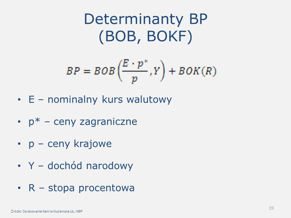 Determinanty BP (BOB, BOKF)