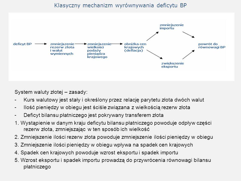 Klasyczny mechanizm wyrównywania deficytu BP