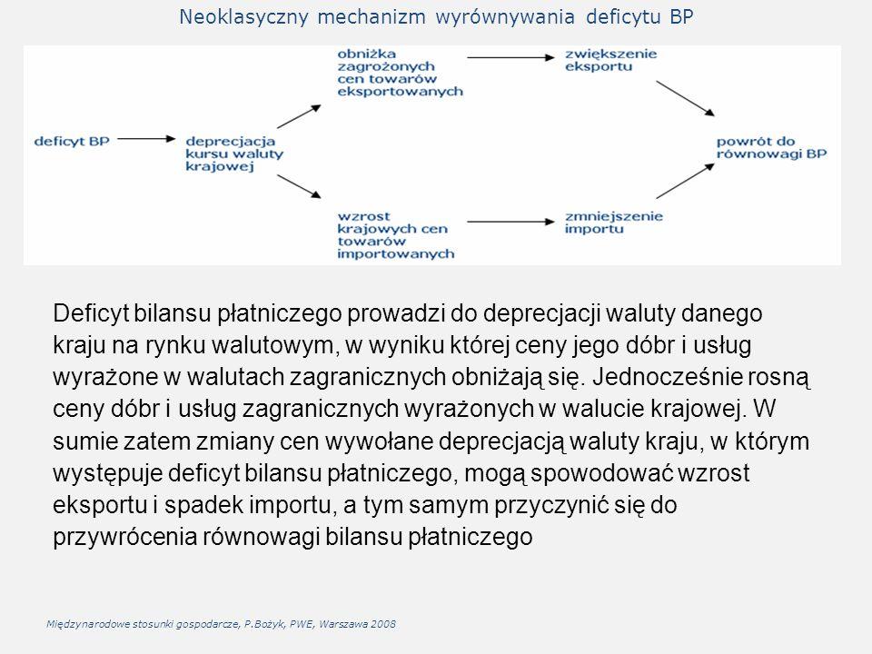 Neoklasyczny mechanizm wyrównywania deficytu BP