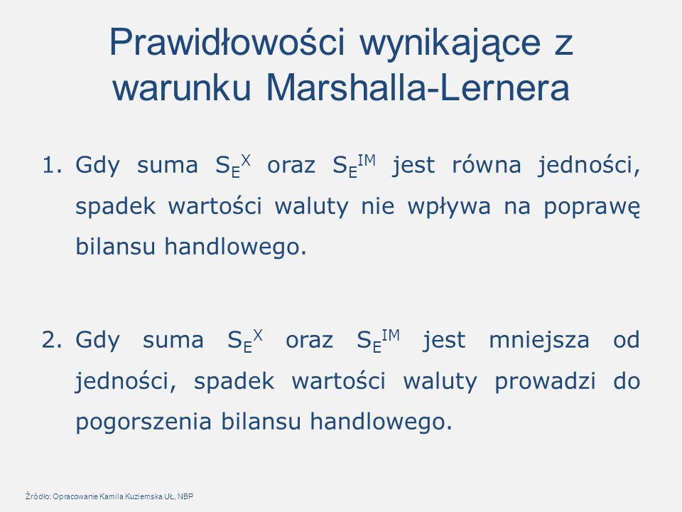 Prawidłowości wynikające z warunku Marshalla-Lernera