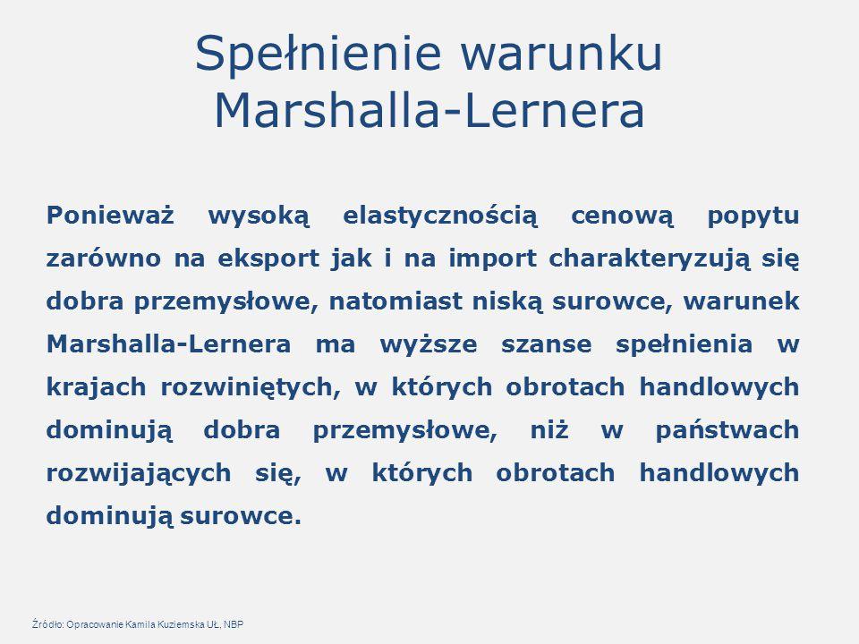 Spełnienie warunku Marshalla-Lernera