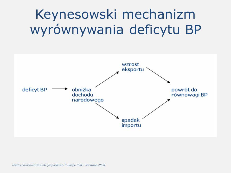 Keynesowski mechanizm wyrównywania deficytu BP