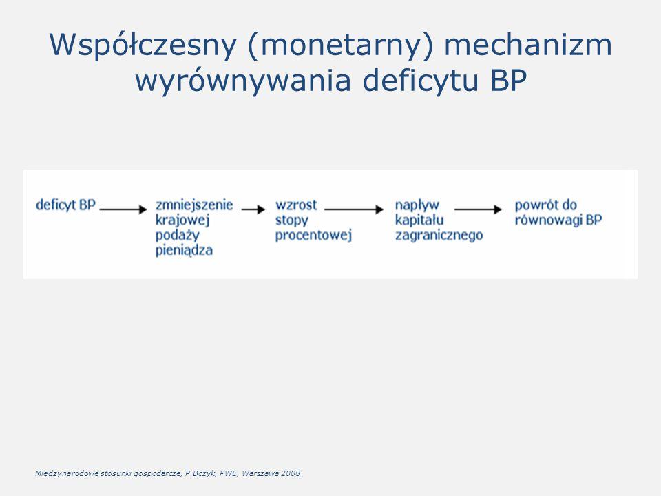 Współczesny (monetarny) mechanizm wyrównywania deficytu BP