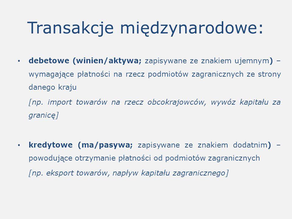 Transakcje międzynarodowe: