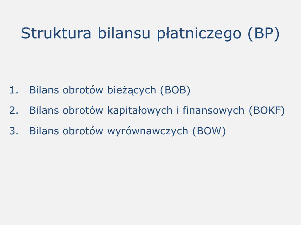 Struktura bilansu płatniczego (BP)