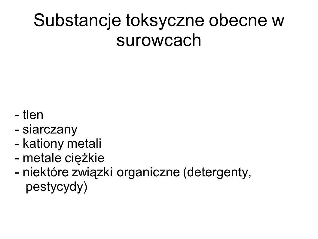 Substancje toksyczne obecne w surowcach