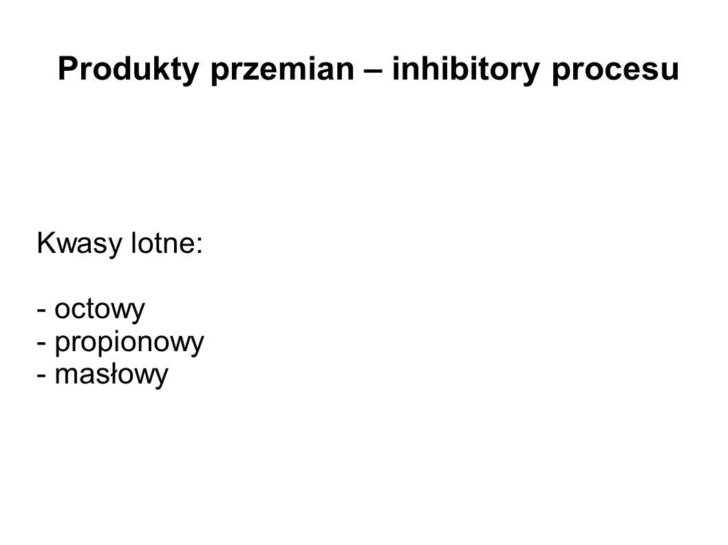 Produkty przemian – inhibitory procesu