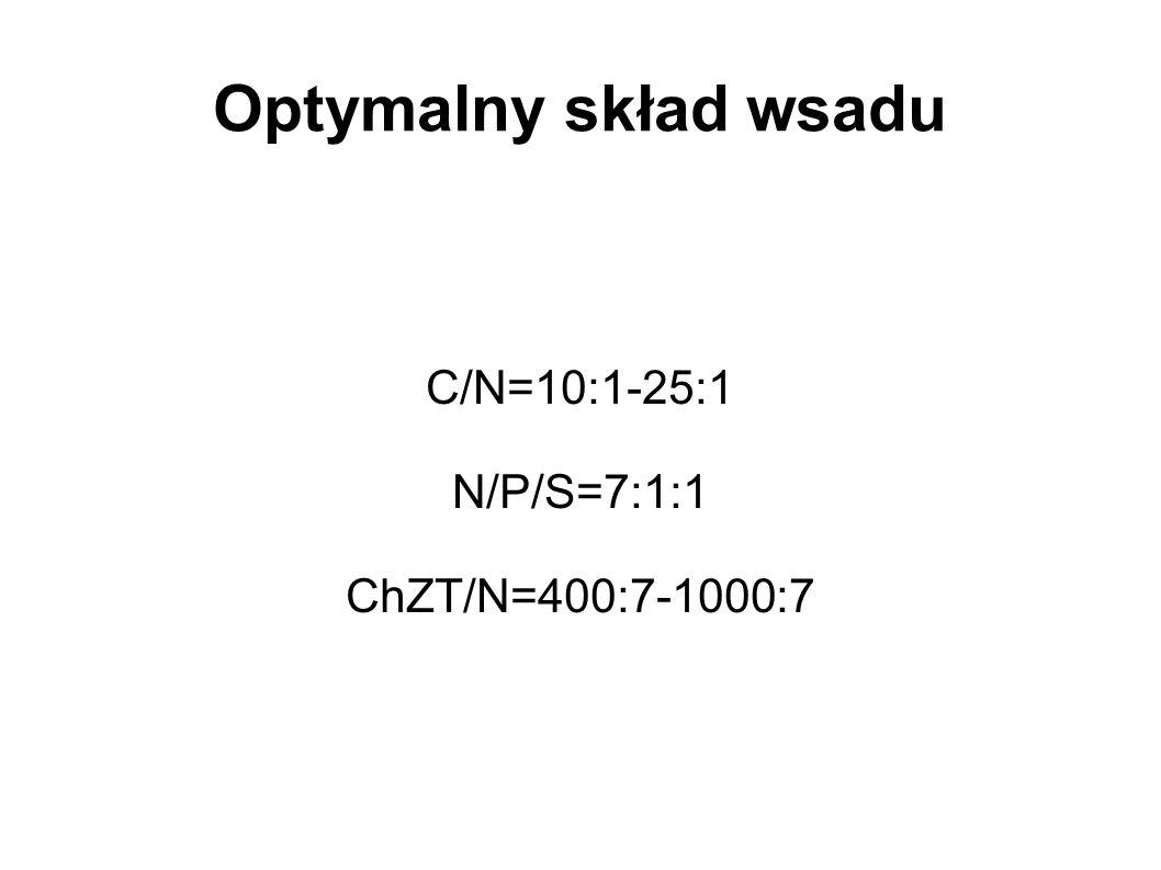 C/N=10:1-25:1 N/P/S=7:1:1 ChZT/N=400:7-1000:7