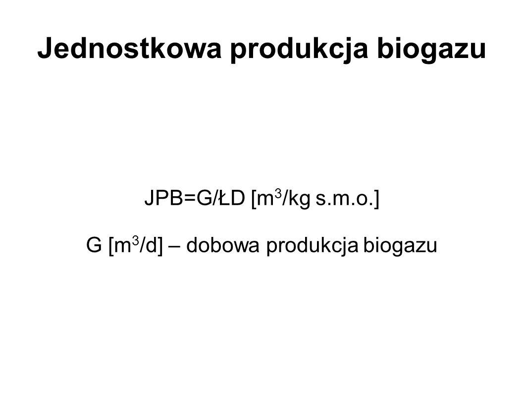 Jednostkowa produkcja biogazu