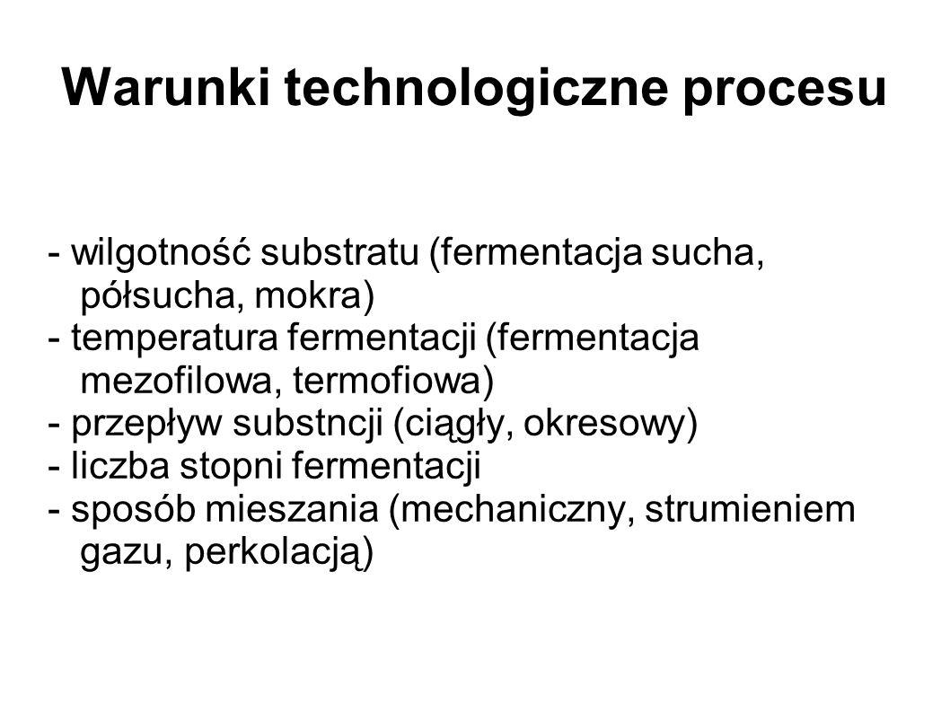 Warunki technologiczne procesu