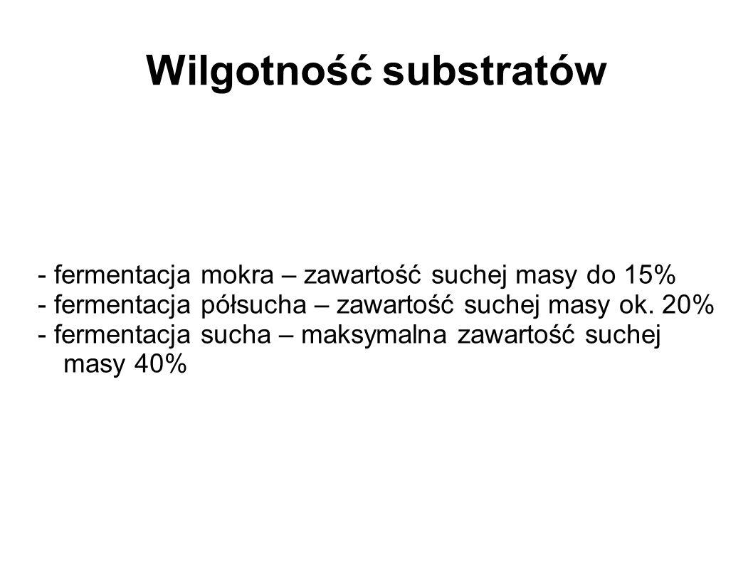 Wilgotność substratów
