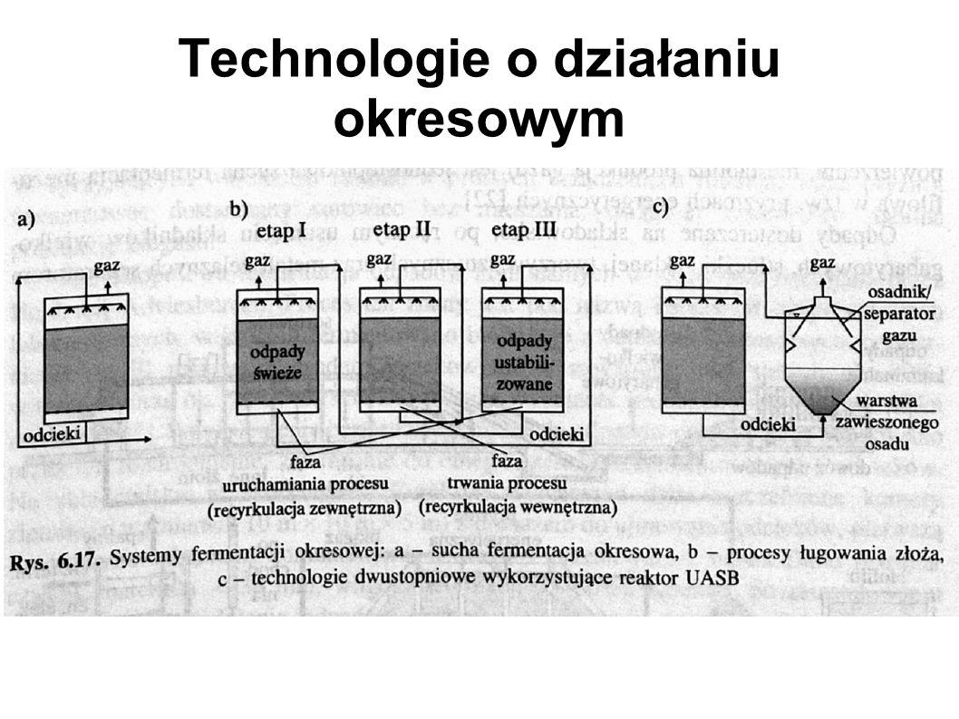 Technologie o działaniu okresowym