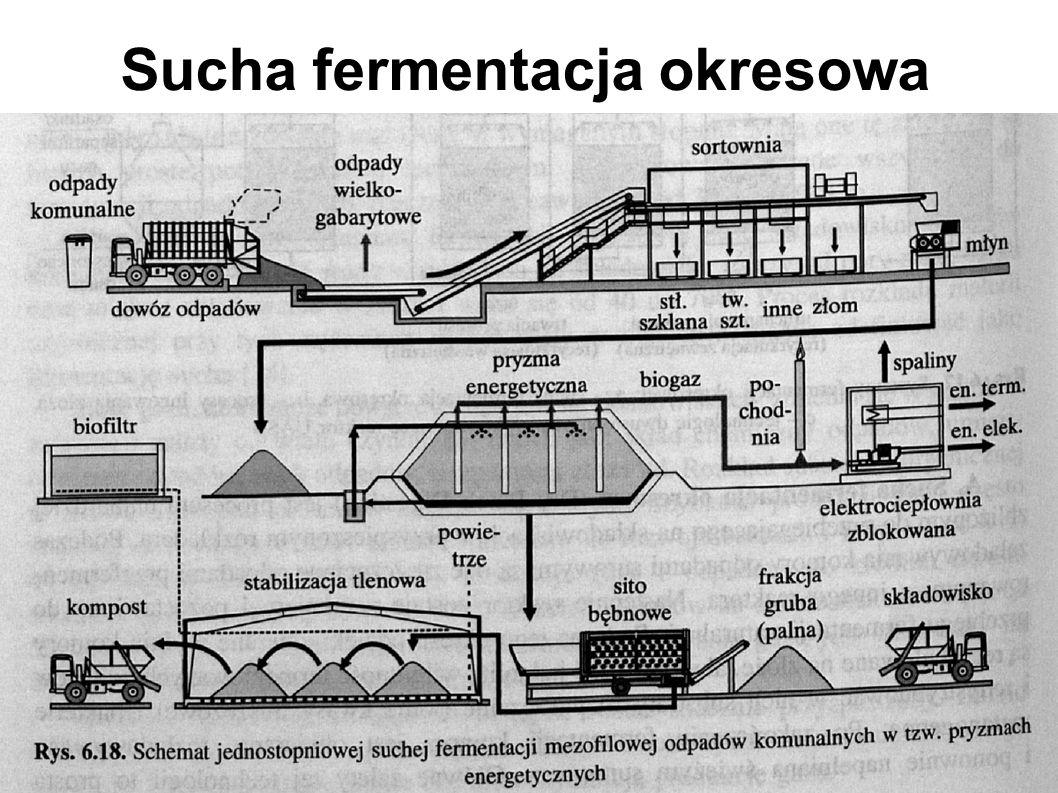 Sucha fermentacja okresowa