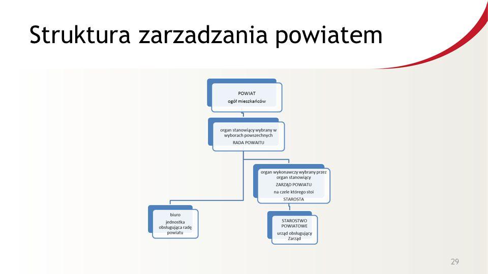 Struktura zarzadzania powiatem