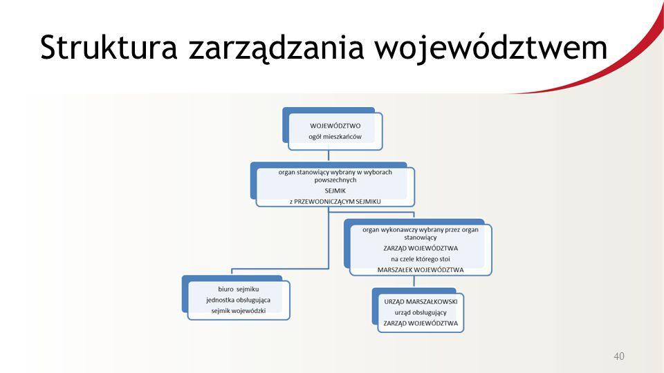 Struktura zarządzania województwem