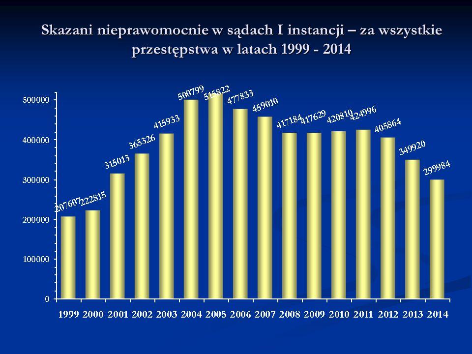 Skazani nieprawomocnie w sądach I instancji – za wszystkie przestępstwa w latach 1999 - 2014