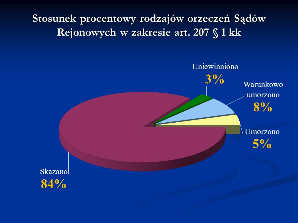 Stosunek procentowy rodzajów orzeczeń Sądów Rejonowych w zakresie art