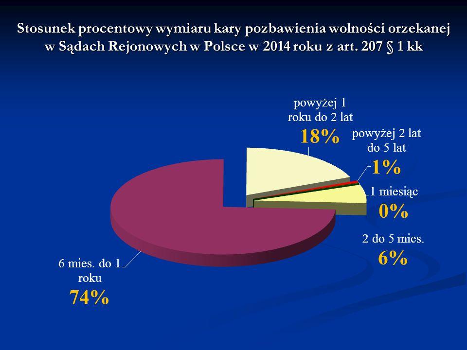 Stosunek procentowy wymiaru kary pozbawienia wolności orzekanej w Sądach Rejonowych w Polsce w 2014 roku z art.