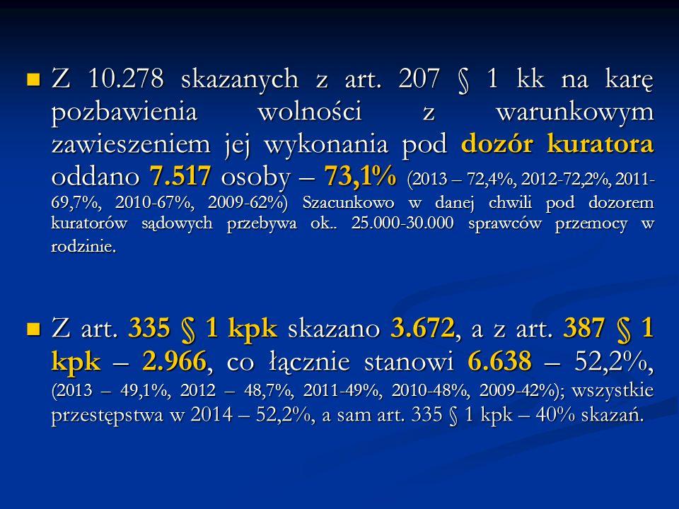 Z 10.278 skazanych z art. 207 § 1 kk na karę pozbawienia wolności z warunkowym zawieszeniem jej wykonania pod dozór kuratora oddano 7.517 osoby – 73,1% (2013 – 72,4%, 2012-72,2%, 2011-69,7%, 2010-67%, 2009-62%) Szacunkowo w danej chwili pod dozorem kuratorów sądowych przebywa ok.. 25.000-30.000 sprawców przemocy w rodzinie.