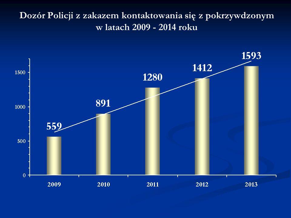 Dozór Policji z zakazem kontaktowania się z pokrzywdzonym w latach 2009 - 2014 roku