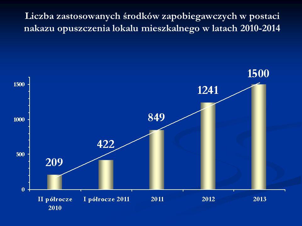 Liczba zastosowanych środków zapobiegawczych w postaci nakazu opuszczenia lokalu mieszkalnego w latach 2010-2014