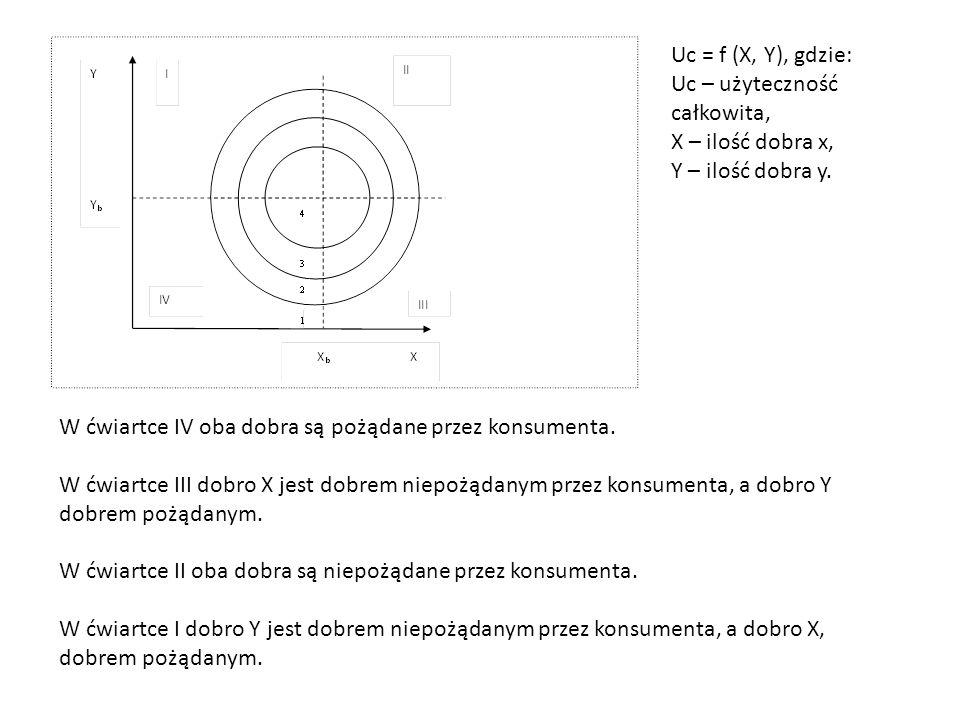 Uc = f (X, Y), gdzie: Uc – użyteczność całkowita, X – ilość dobra x, Y – ilość dobra y. W ćwiartce IV oba dobra są pożądane przez konsumenta.