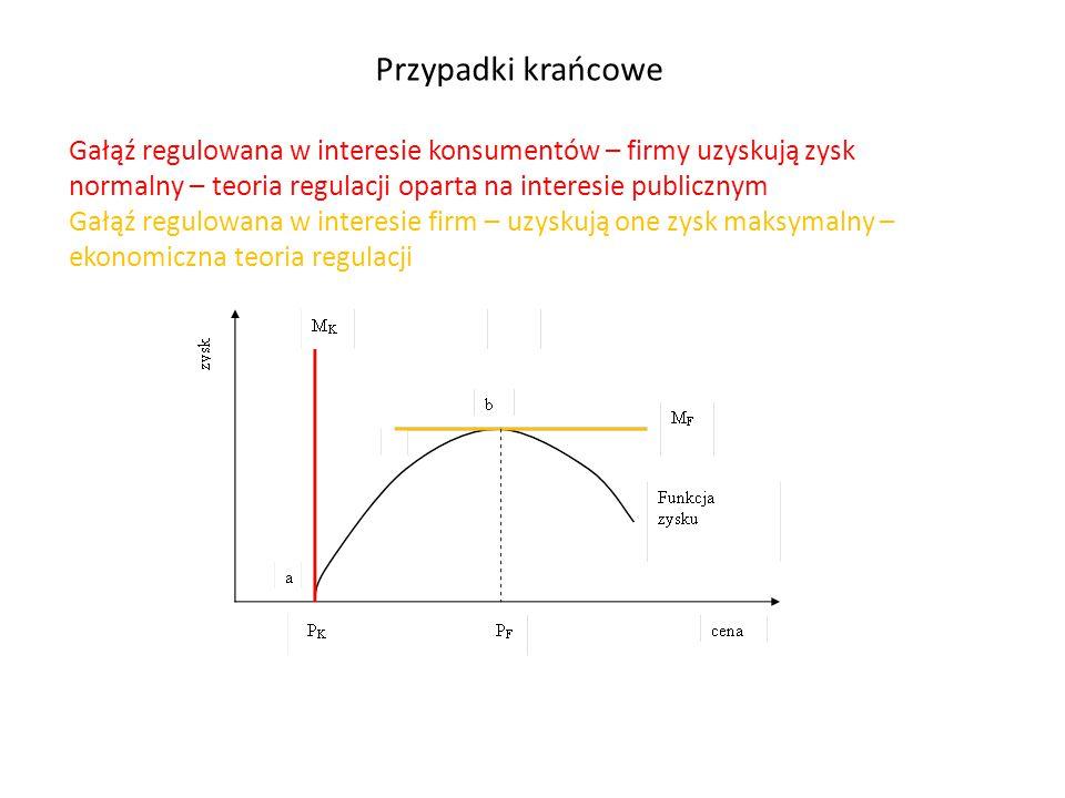 Przypadki krańcowe Gałąź regulowana w interesie konsumentów – firmy uzyskują zysk normalny – teoria regulacji oparta na interesie publicznym.