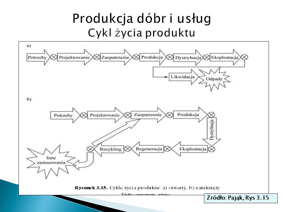 Produkcja dóbr i usług Cykl życia produktu