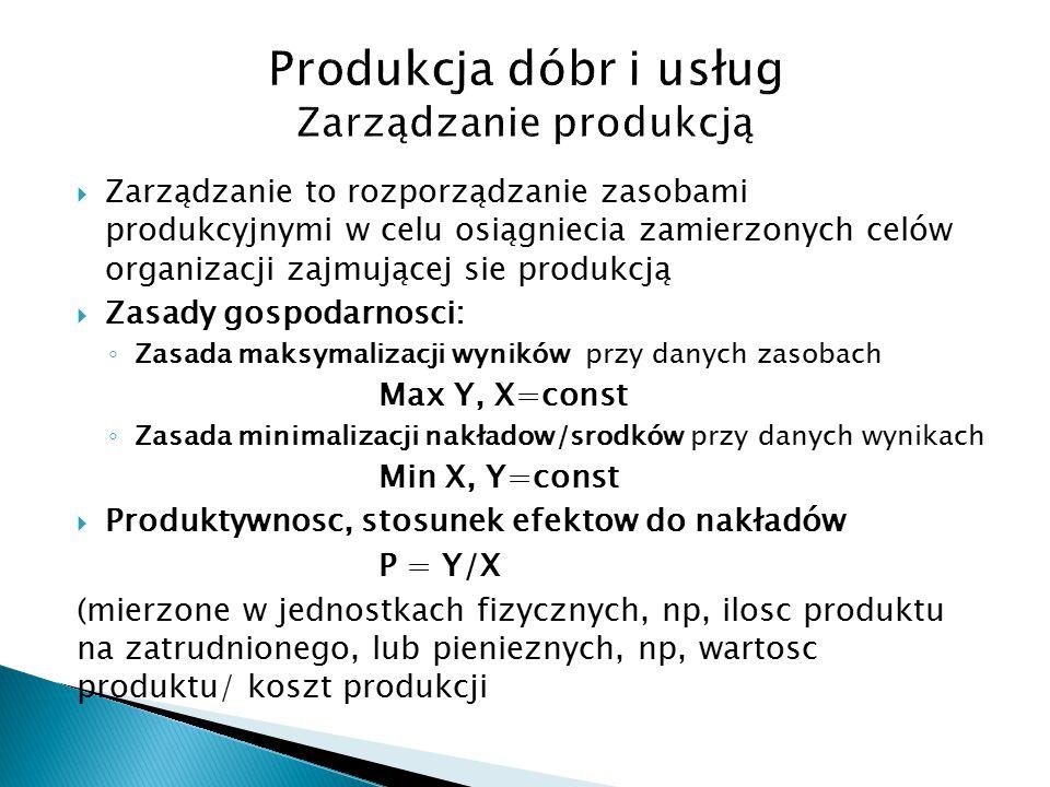 Produkcja dóbr i usług Zarządzanie produkcją