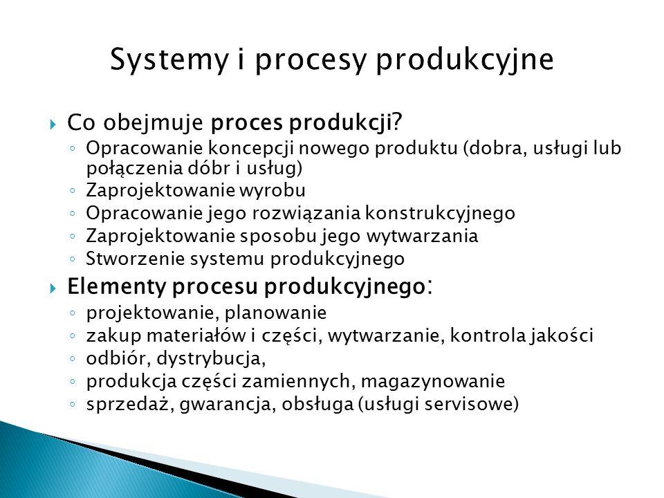 Systemy i procesy produkcyjne