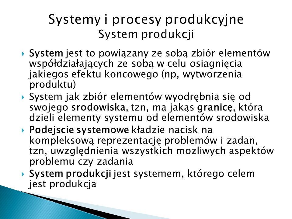 Systemy i procesy produkcyjne System produkcji