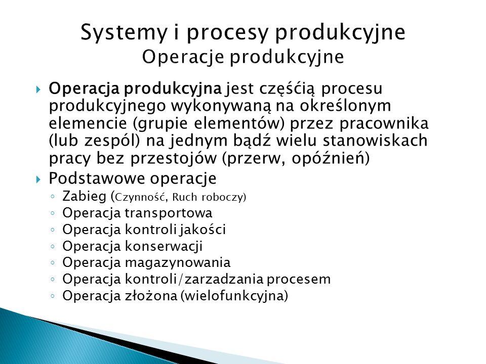 Systemy i procesy produkcyjne Operacje produkcyjne