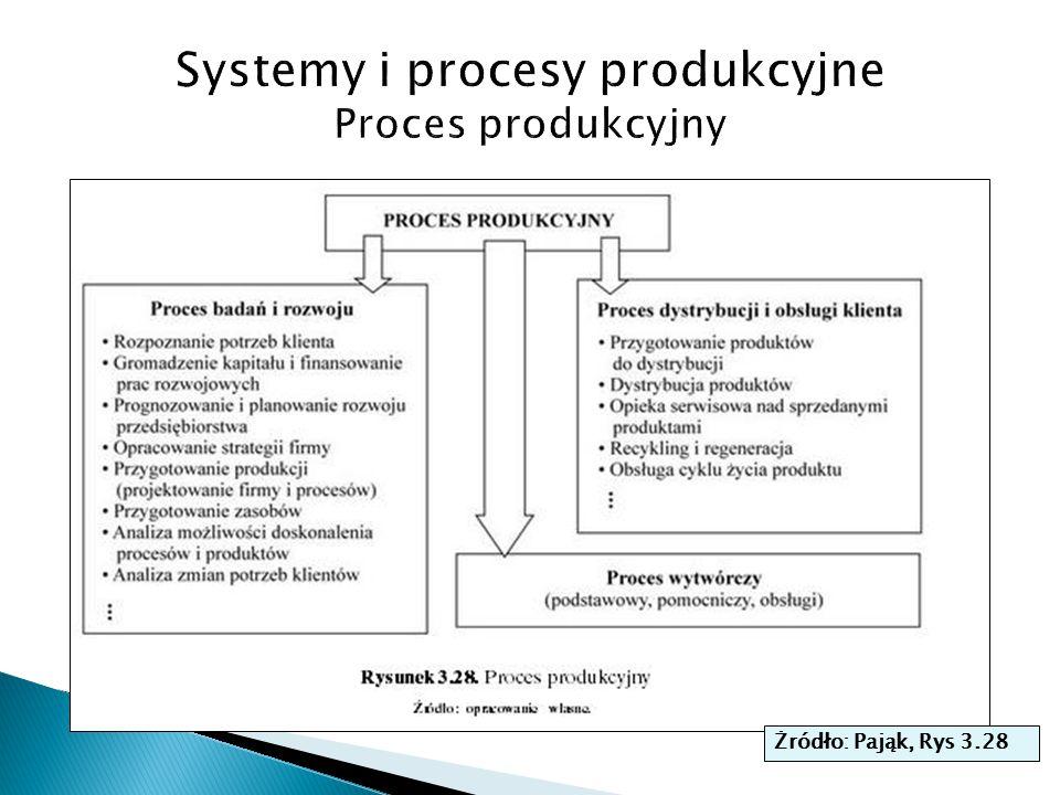 Systemy i procesy produkcyjne Proces produkcyjny
