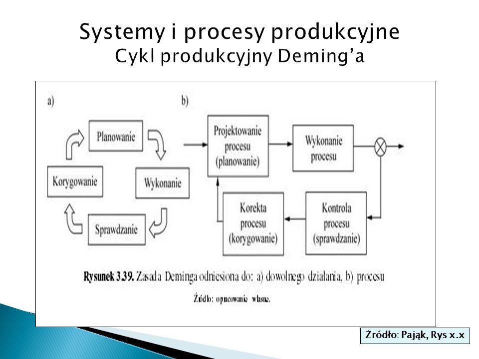 Systemy i procesy produkcyjne Cykl produkcyjny Deming'a