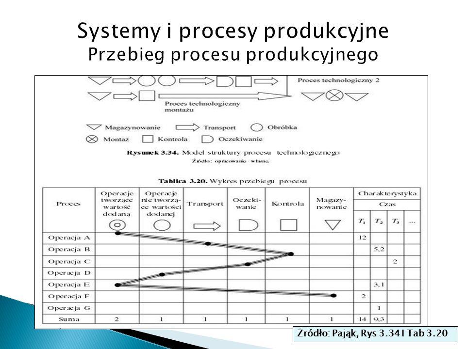 Systemy i procesy produkcyjne Przebieg procesu produkcyjnego