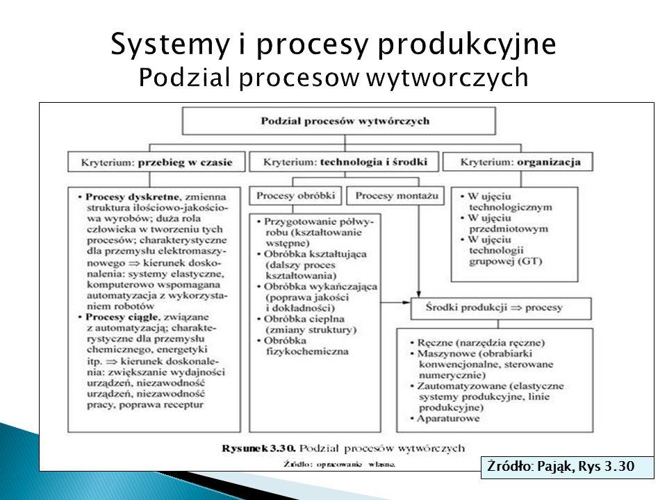 Systemy i procesy produkcyjne Podzial procesow wytworczych