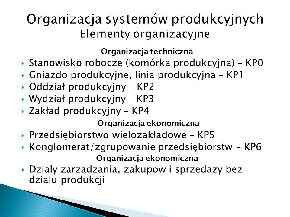 Organizacja systemów produkcyjnych Elementy organizacyjne