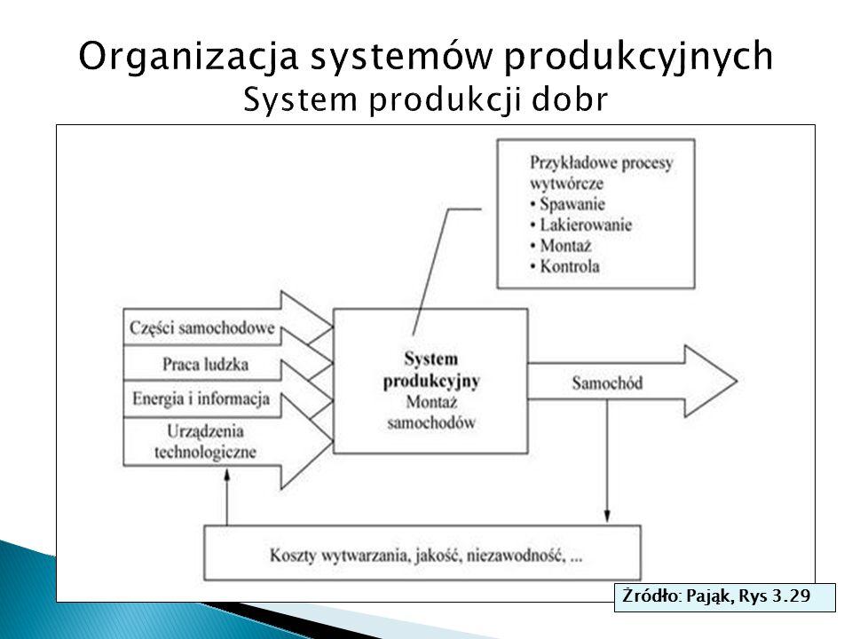 Organizacja systemów produkcyjnych System produkcji dobr