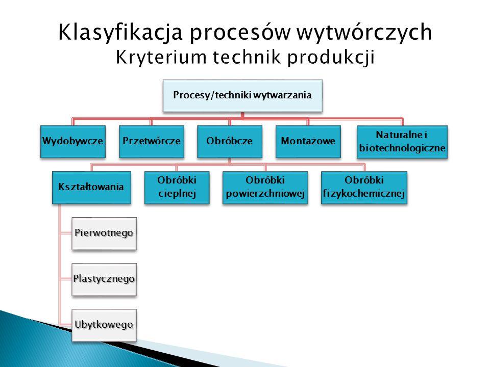 Klasyfikacja procesów wytwórczych Kryterium technik produkcji