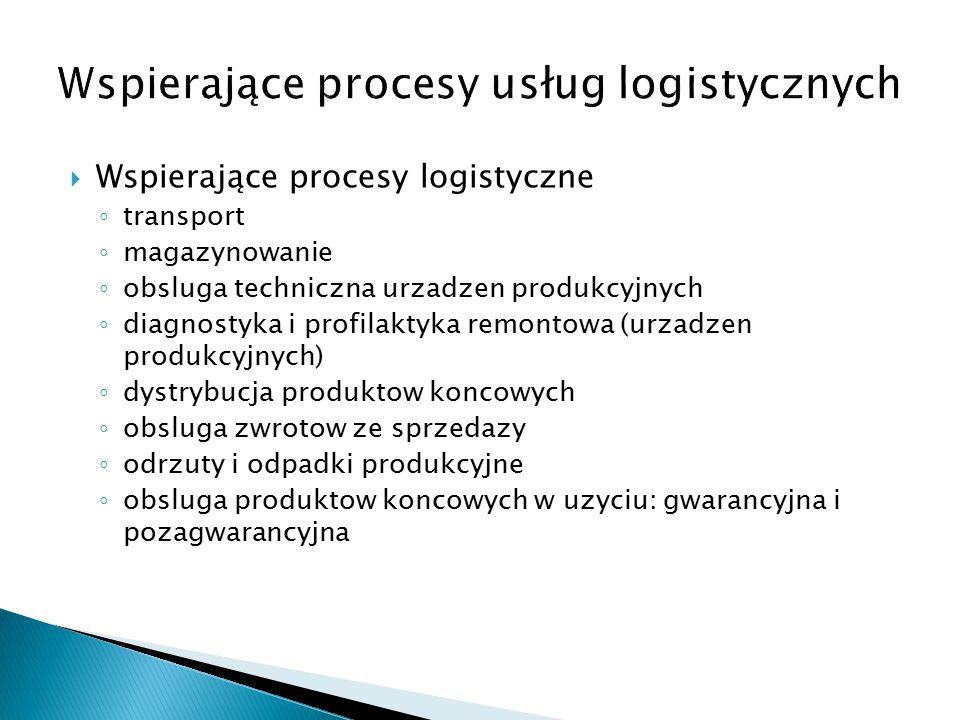 Wspierające procesy usług logistycznych