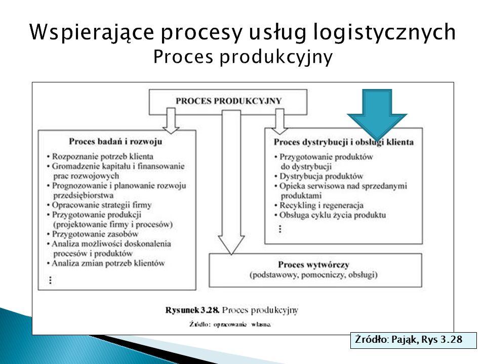Wspierające procesy usług logistycznych Proces produkcyjny