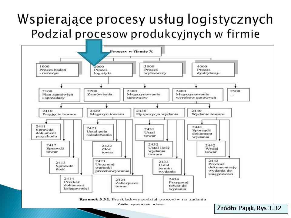 Wspierające procesy usług logistycznych Podzial procesow produkcyjnych w firmie