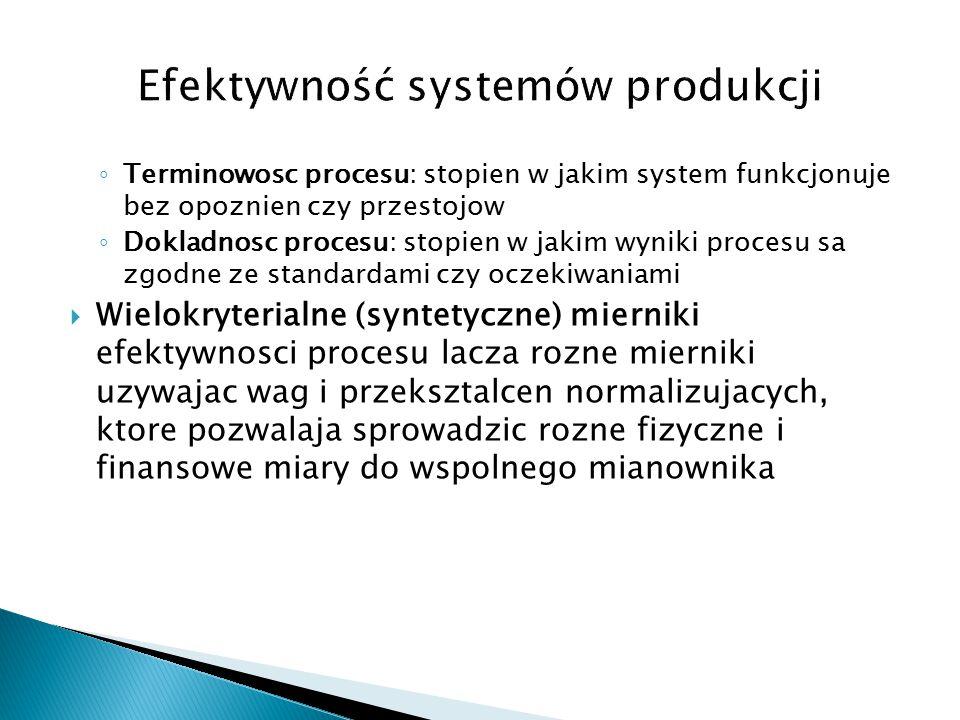 Efektywność systemów produkcji