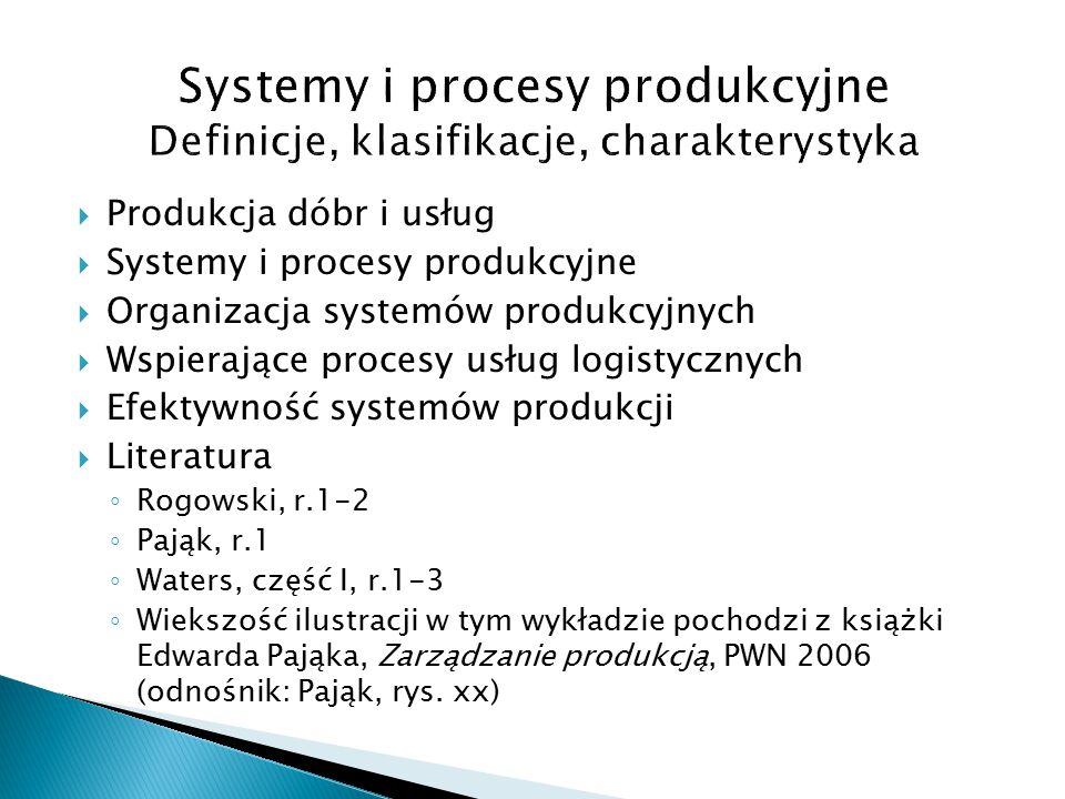 Systemy i procesy produkcyjne Definicje, klasifikacje, charakterystyka