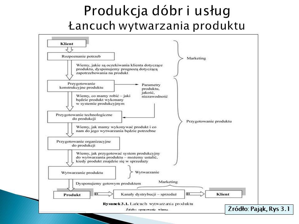 Produkcja dóbr i usług Łancuch wytwarzania produktu