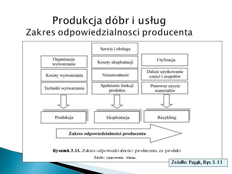 Produkcja dóbr i usług Zakres odpowiedzialnosci producenta