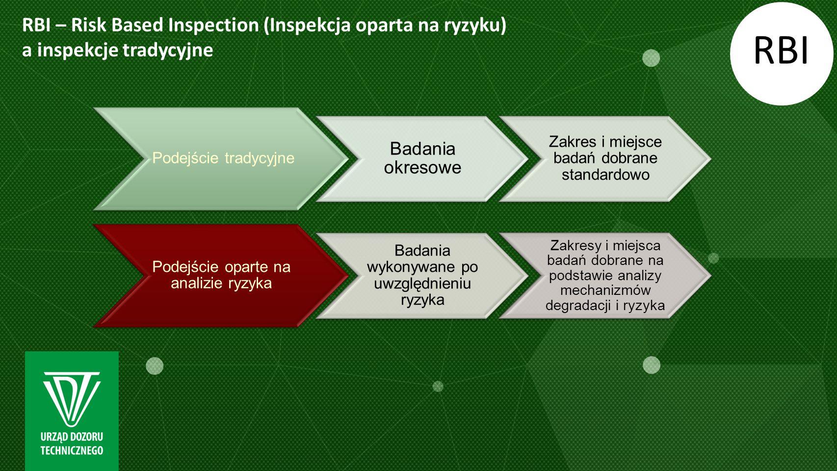 RBI – Risk Based Inspection (Inspekcja oparta na ryzyku) a inspekcje tradycyjne